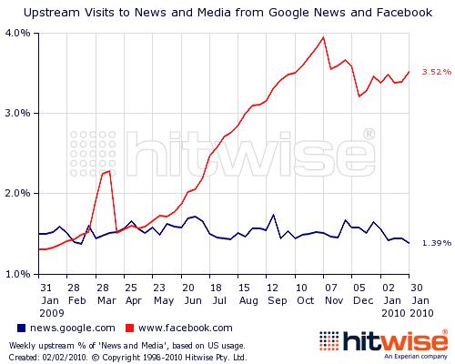 Facebook-Google-News