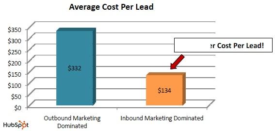 social-media-cost-per-lead-graph-hubspot
