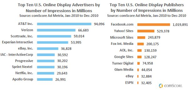 US display ads 2010