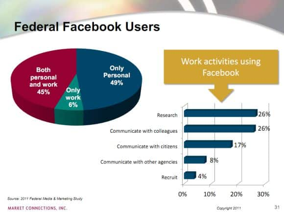 Federal Decision Makers Facebook