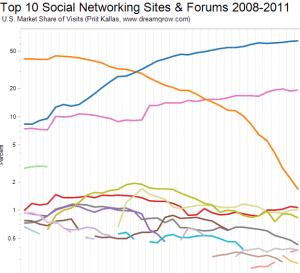 Top 10 Social Networks 2011