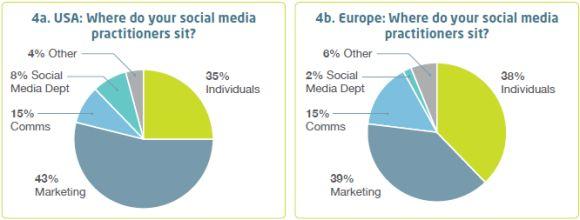 social-media-department