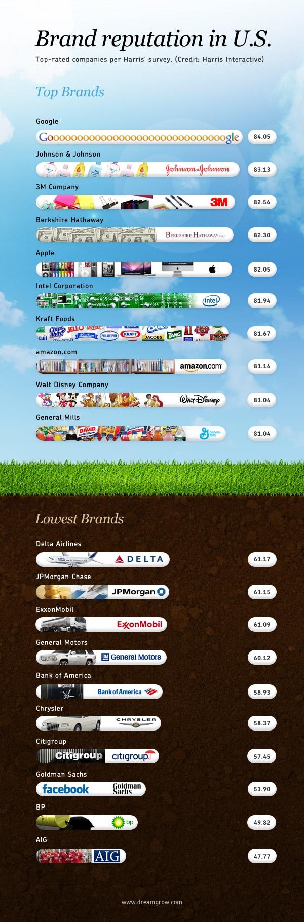 Global top brands 2011 RQ