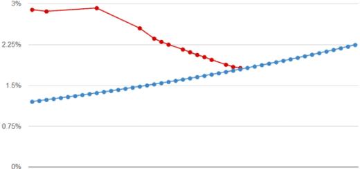 Google+ plus not failing