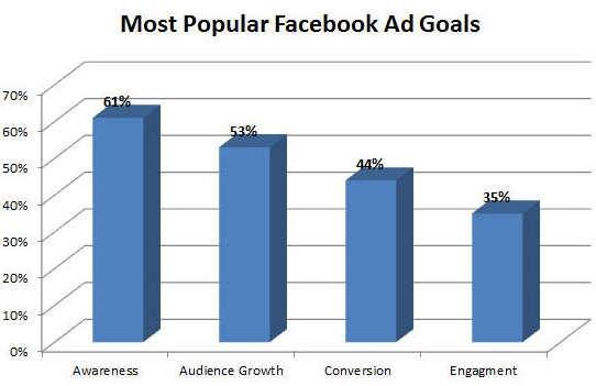 facebook ad goals
