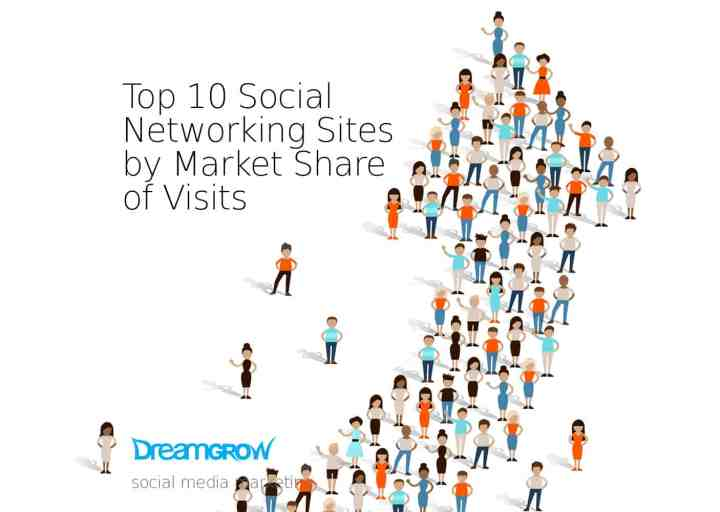 Top 10 Social Networking Sites By Market Share Of Visits June 2017 -3293
