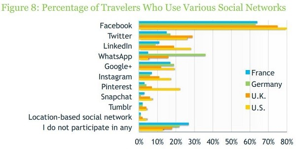 users engaged on social media when traveling