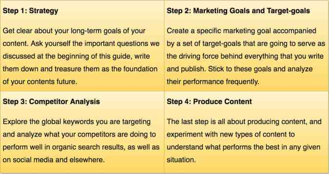 content strategy steps