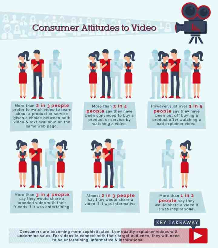 video-infographic-customers