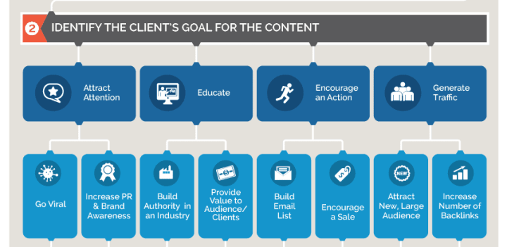 content-ideas-new-client-goals