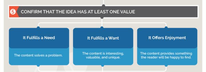content-ideas-new-client-value