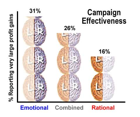 emotional-vs-rational-campaigns