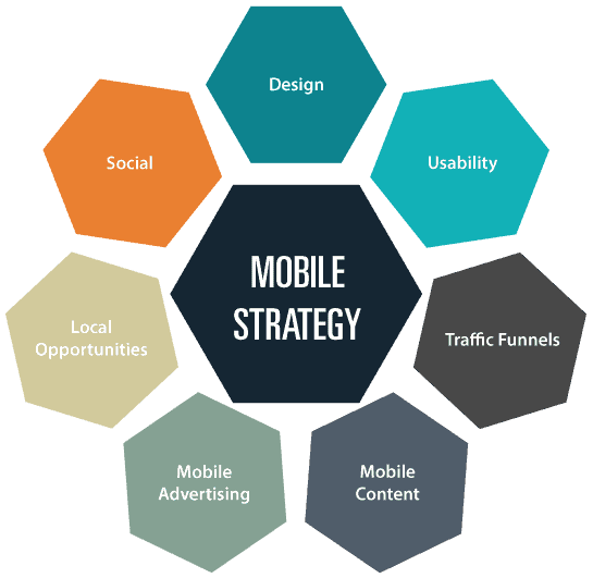 mobile-strategy-dreamgrow