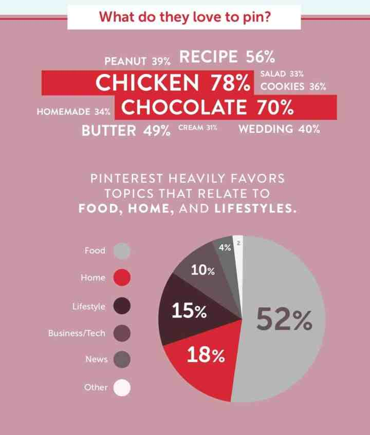 Pinterest marketing infographic