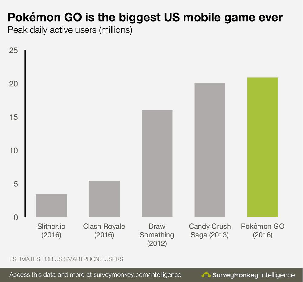 pokemon-go-user-data
