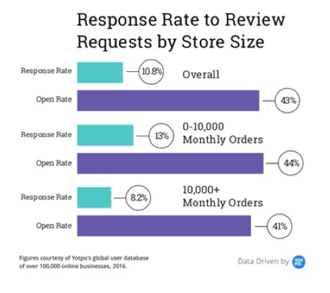 response-rate-review-requests