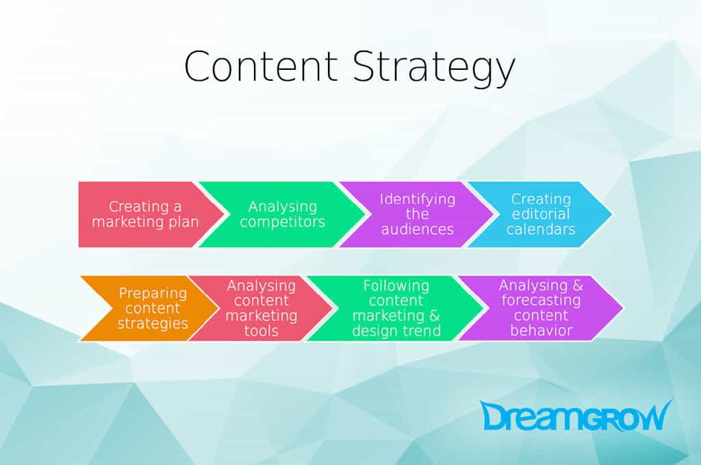 Content Marketing Manager Responsibilities You Need to Know DreamGrow – Marketing Supervisor Job Description