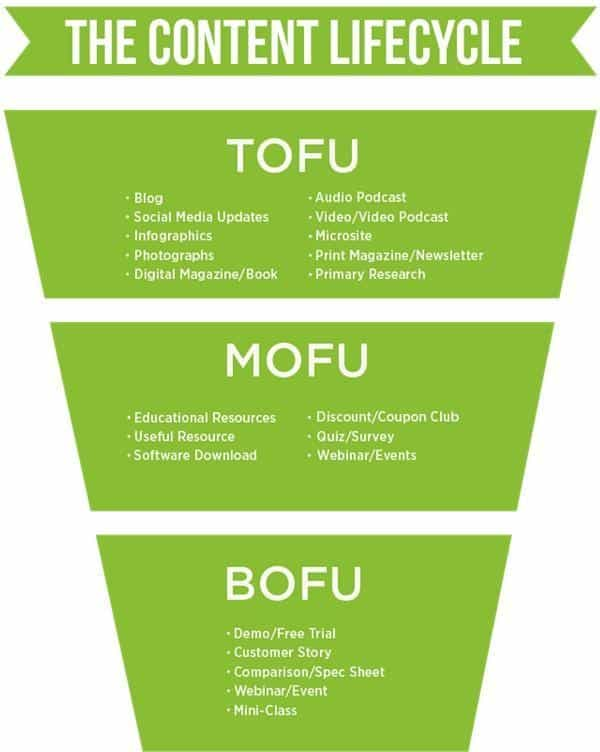 digital-marketer-funnel-model