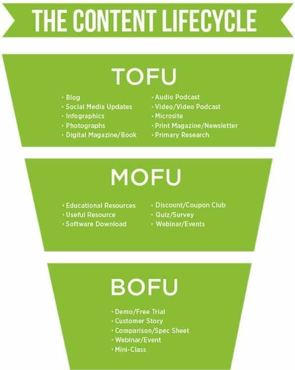 digital-marketer-funnel-model