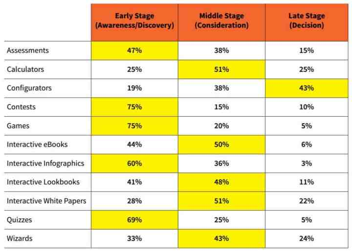 interactive-content-buying-stage