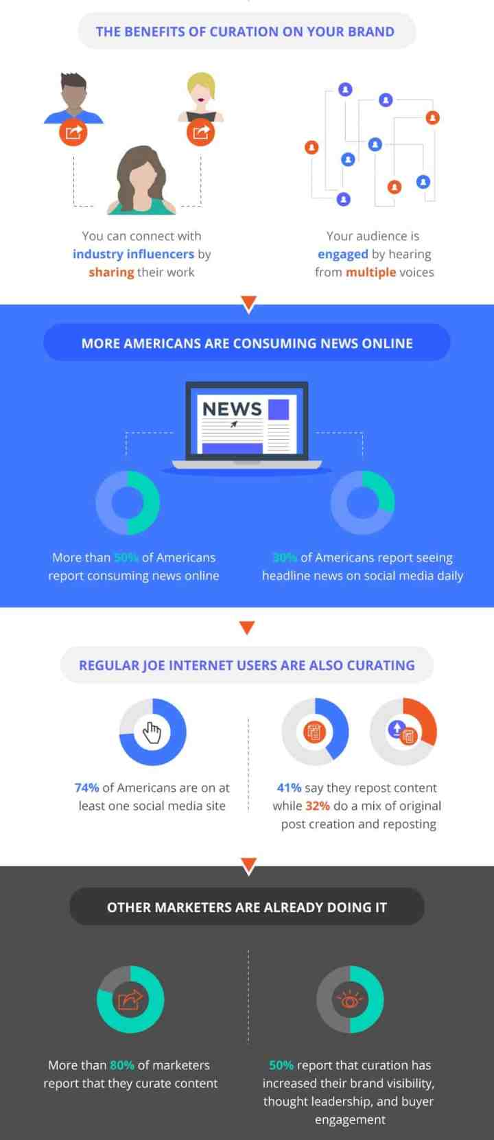 content curation infographic who