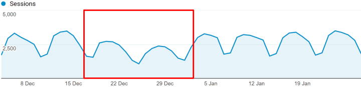 christmas traffic drop recovery