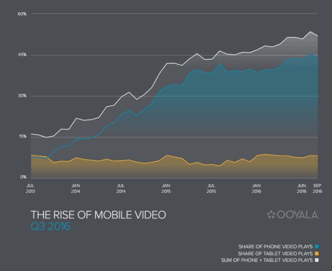 mobile video views