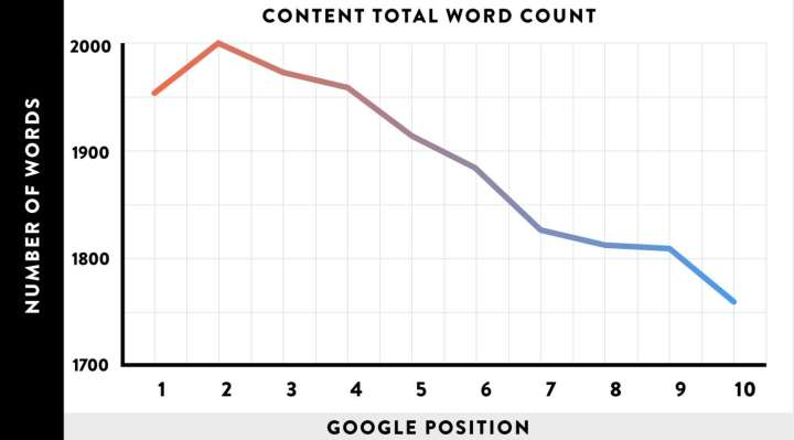 Long-form Content Total Word Count