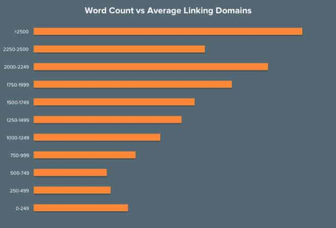Word Count Linking Domains