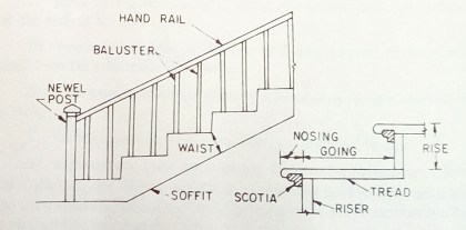 Staircase details