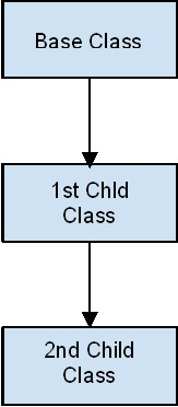 Multi Level inheritance