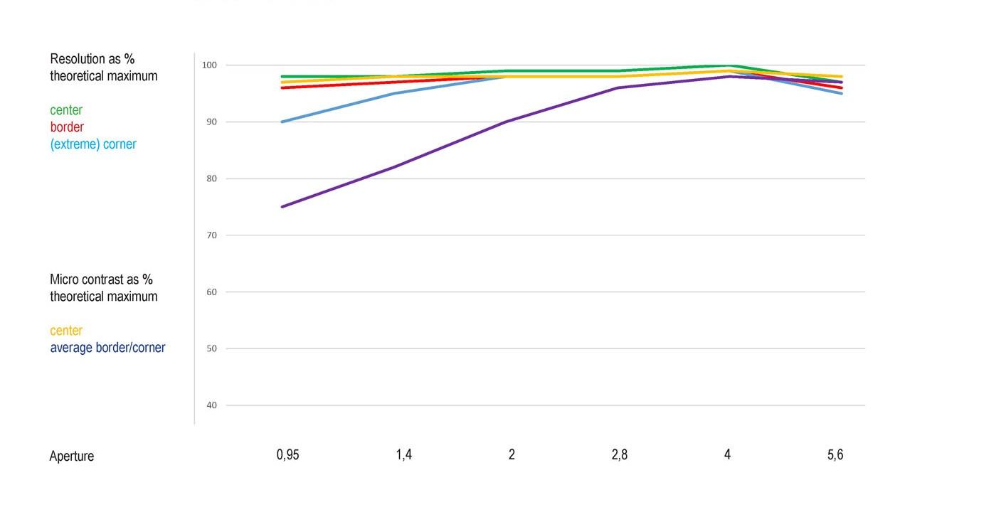 Resolution graph Noct Nikkor 58mm f/0.95