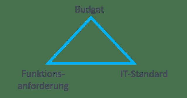 Spannungsfeld Budget, IT-Standards und Funktionsanforderungen