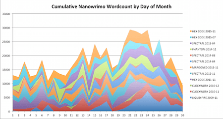 Nanowrimo 2015-11-30d.png