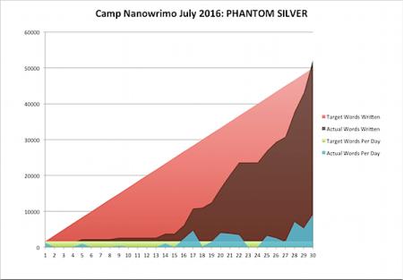 Camp Nano 2016 July 31d.png
