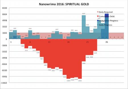 Nanowrimo 2016-11-27b.png