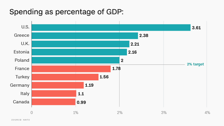 https://i1.wp.com/www.dreuz.info/wp-content/uploads/2017/05/160708114244-chart-spending-percentage-gdp-780x439.jpg