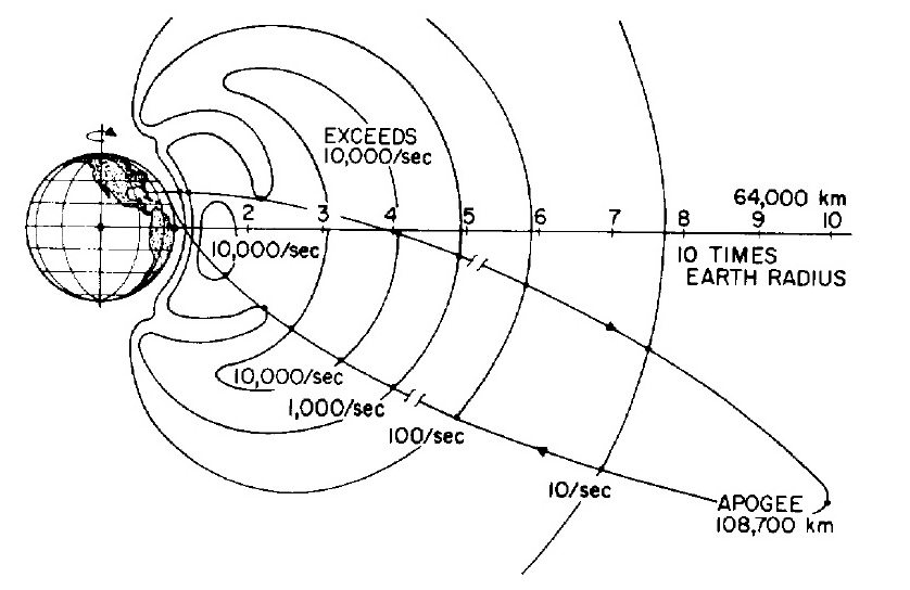 vintage micro the pioneer 4 lunar probe drew ex machina JBL Subwoofer Parts Diagram pioneer 3 trajectory diagram showing the actual trajectory of pioneer