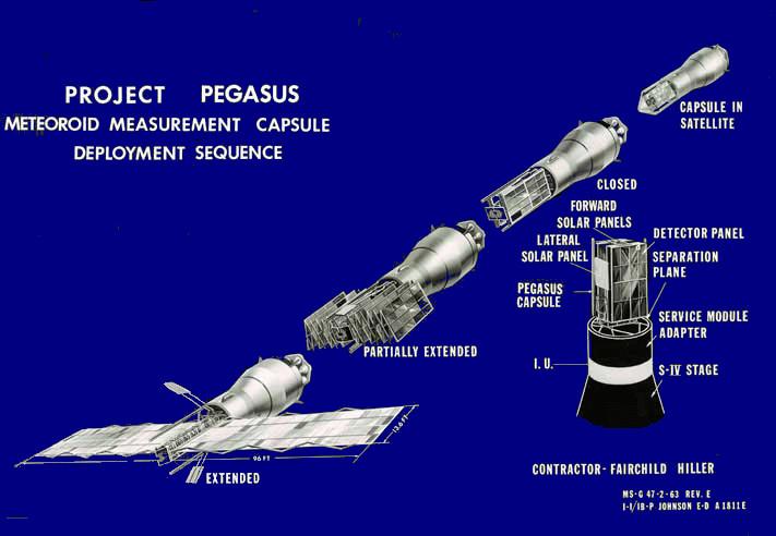 Saturn I SA-9 - 16.2.1965 Pegasus_deployment_sequence