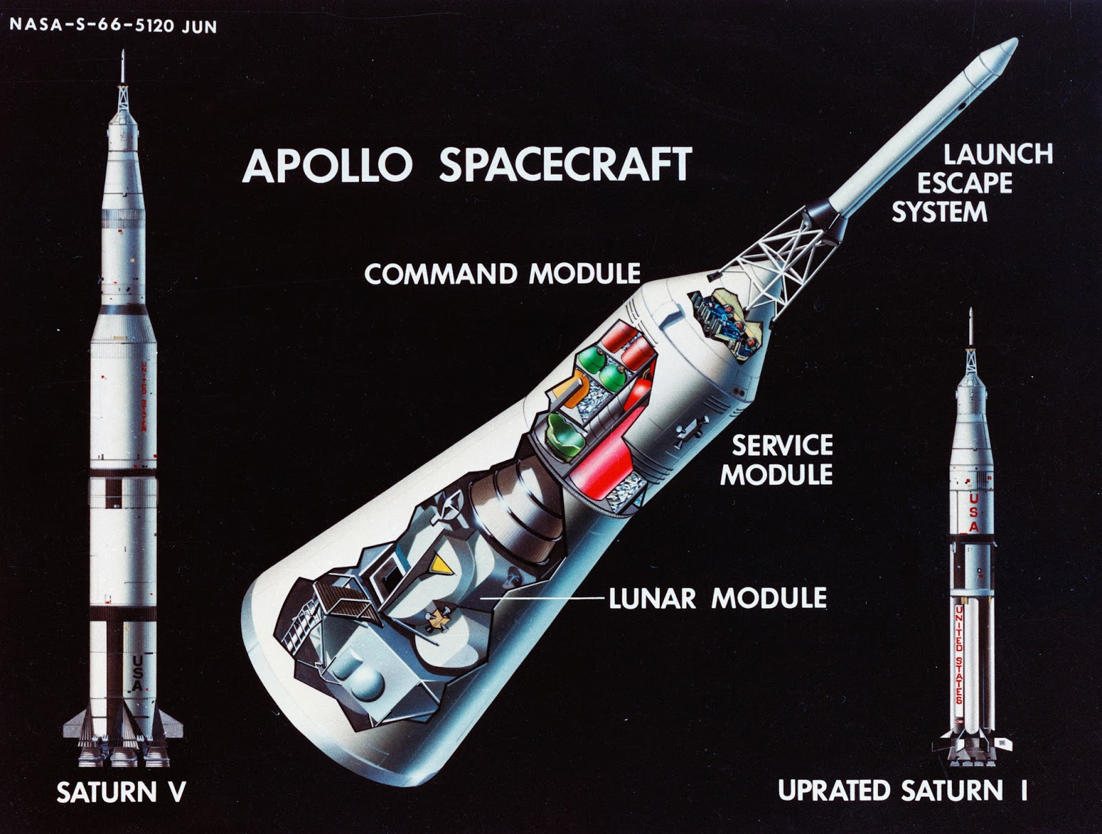 Apollo 5 The First Flight Of Lunar Module Drew Ex Machina. A 1966 Nasa Diagram Showing The Major Ponents Of Apollo Spacecraft And Its Two Launch Vehicles Saturn V Uprated I Better Known. Saturn. Saturn V Rocket Capsule Diagram At Scoala.co