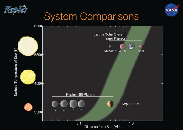 Habitable Planet Reality Check: Kepler 186f Revisited ...