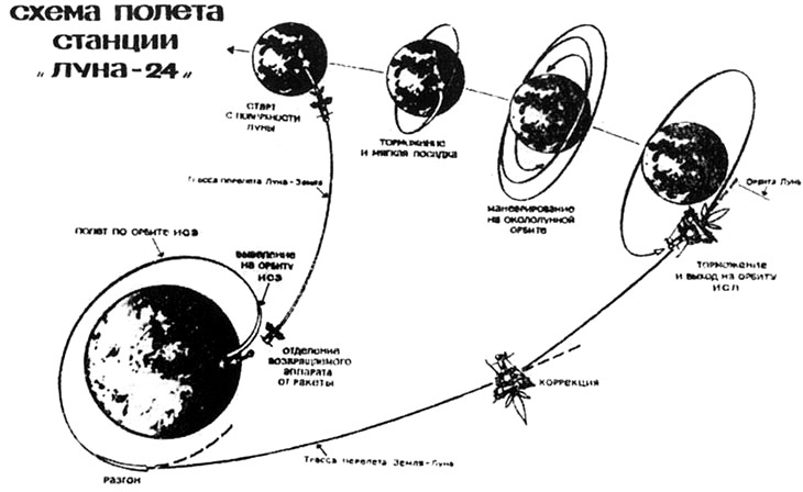 the last lunar sample return mission