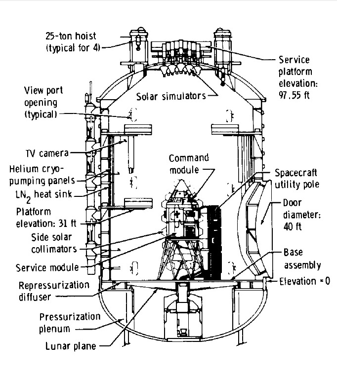 The Apollo Flights To Nowhere  The Testing Of Csm
