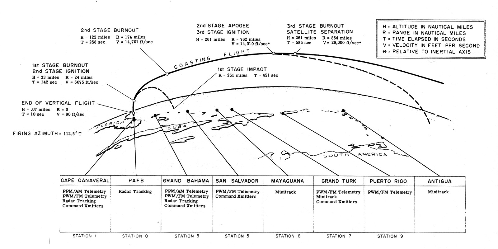 vanguard 1 the little satellite that could drew ex machina How the Internet Works Diagram this diagram shows the ascent trajectory of an orbital vanguard mission with the various downrange tracking stations indicated click on image to enlarge