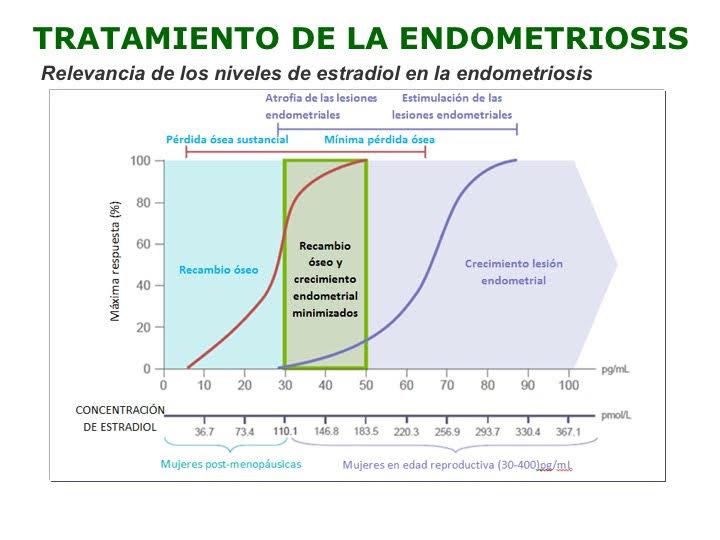 Relevancia de los niveles de estradiol en la endometriosis
