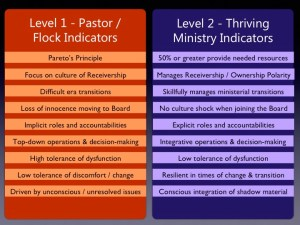 Level 1 vs Level 2 Indicators