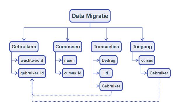Blog mindmapping hier onder een simpel voorbeeld maar je kan het zo uitgebreid en gestructureerd maken als dat nodig is ccuart Images