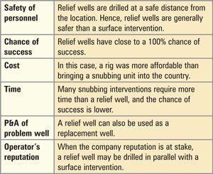 Table 1: Several considerations should be made when deciding whether to drill a relief well.