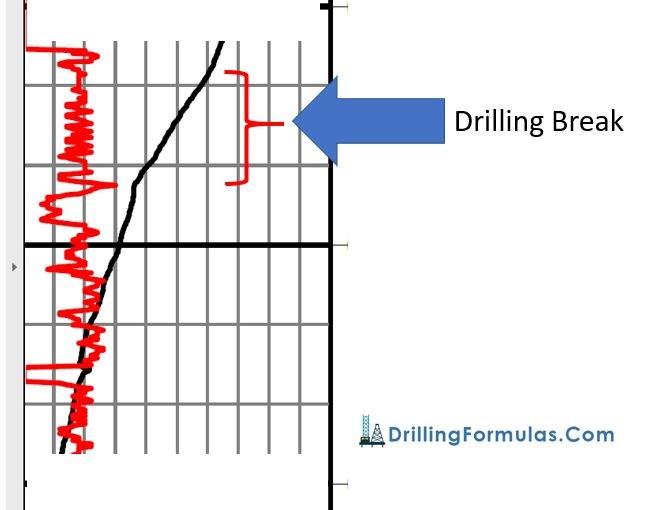 Figure 1 - Drilling Break