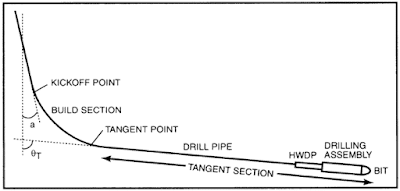 Drill String Design equations for horizontal well  high inclination